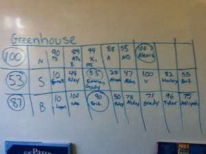 Greenhouse estimates
